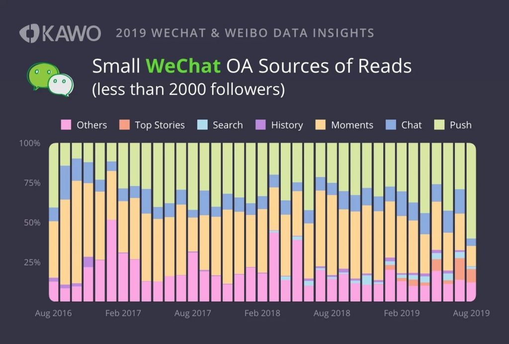 small wechat official account sources of reads